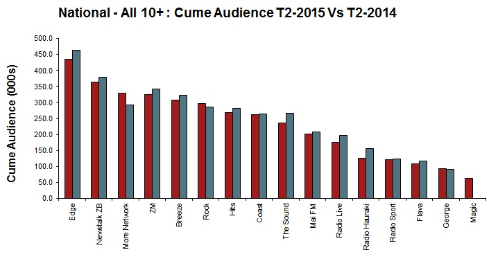 Radio Survey T2 2015 1